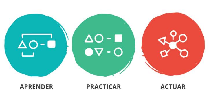 Aprender, practicar, actuar